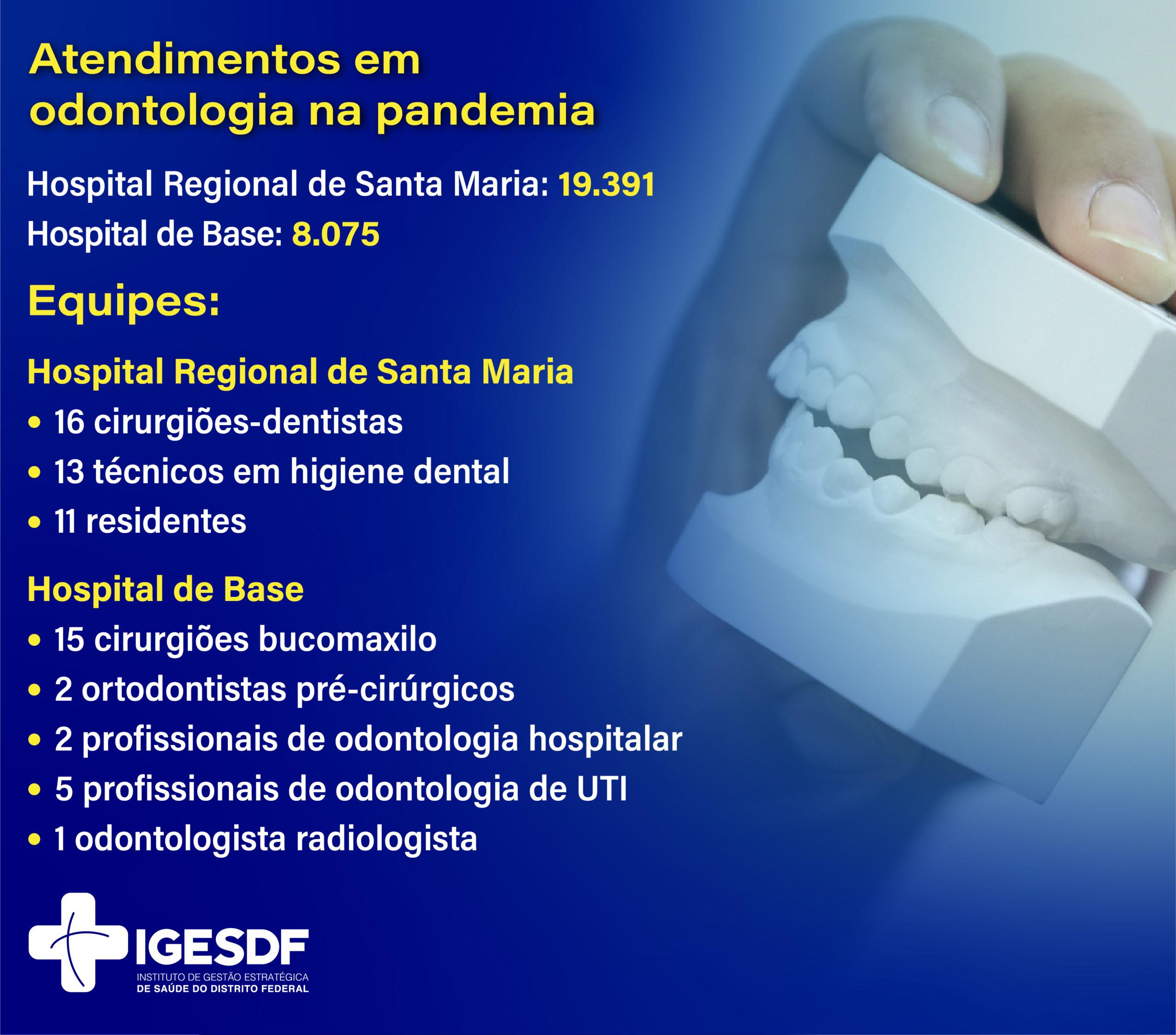 atendimentos odontológicos na pandemia números do Iges-DF