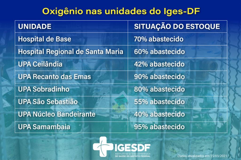 oxigênio nas unidades do Iges-DF - balanço atualizado